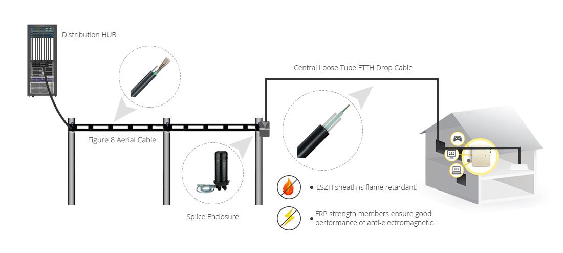 Cable FTTH de Acometida Cuadrado Drop  Solución ideal utilizando cable de caída FTTH cuadrado