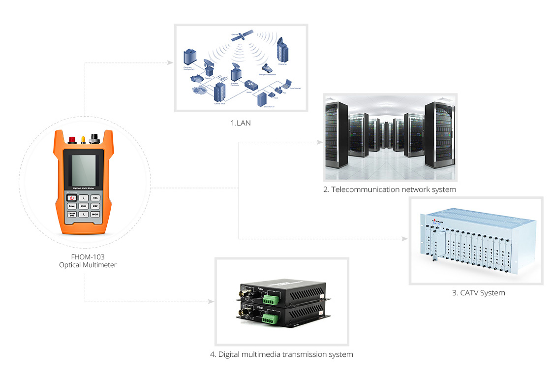 Optical Multimeter  FHOM-103 Optical Multimeter Application