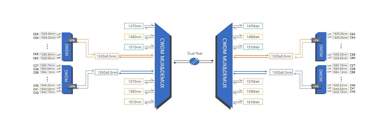 DWDM Mux Demux DWDM híbrido sobre red CWDM