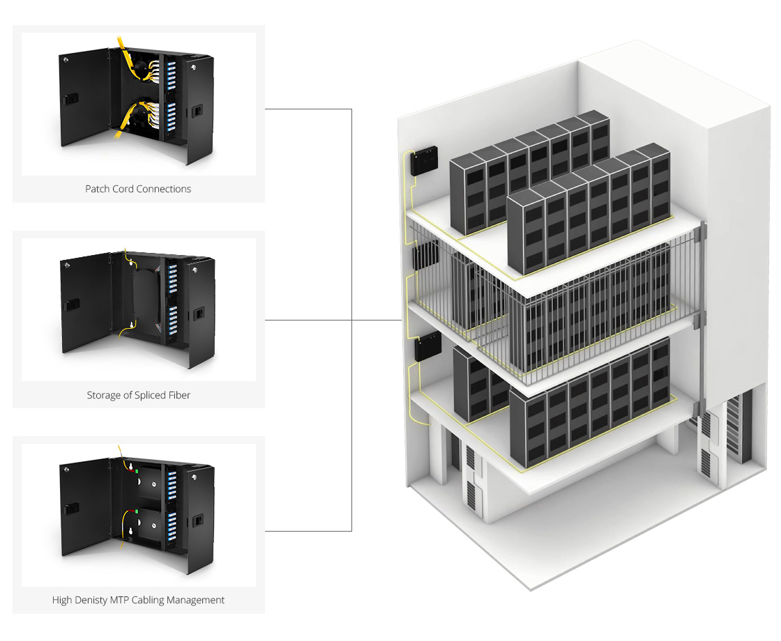 FHD Wall Mount  Various of Modular Cabling Solution