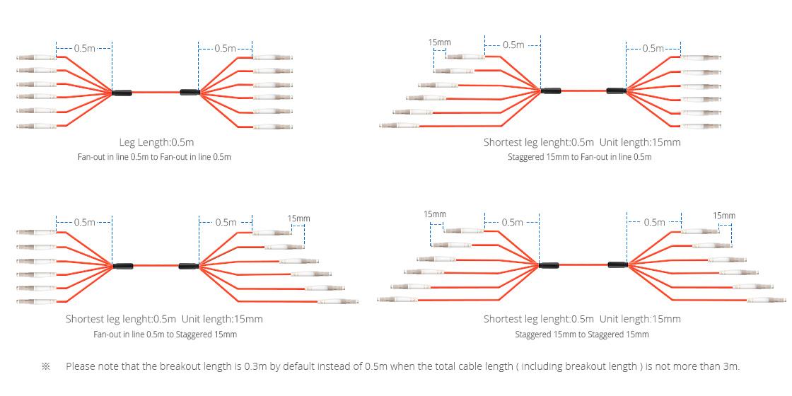 Многоволоконные Кабели Внутренней Прокладки  Breakout Кабели для Оптимизации Прокладки