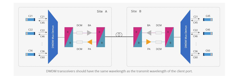 DWDM波長合分波モジュール 長距離伝送用のDWDMシングルファイバアプリケーション