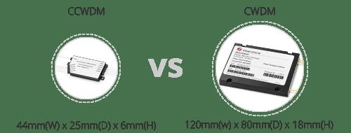 Low Loss CCWDM Module  Kompaktes Verpackungsdesign