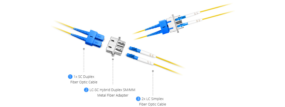 Fibre Optic Adapters  Simply Connecting Fiber Optic Cables