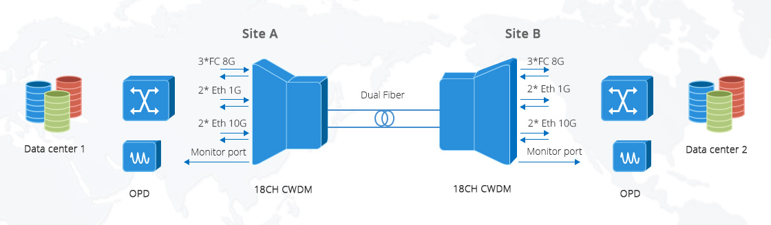 CWDM Mux Demux Application of Different Transmission Rates in Mux/Demux