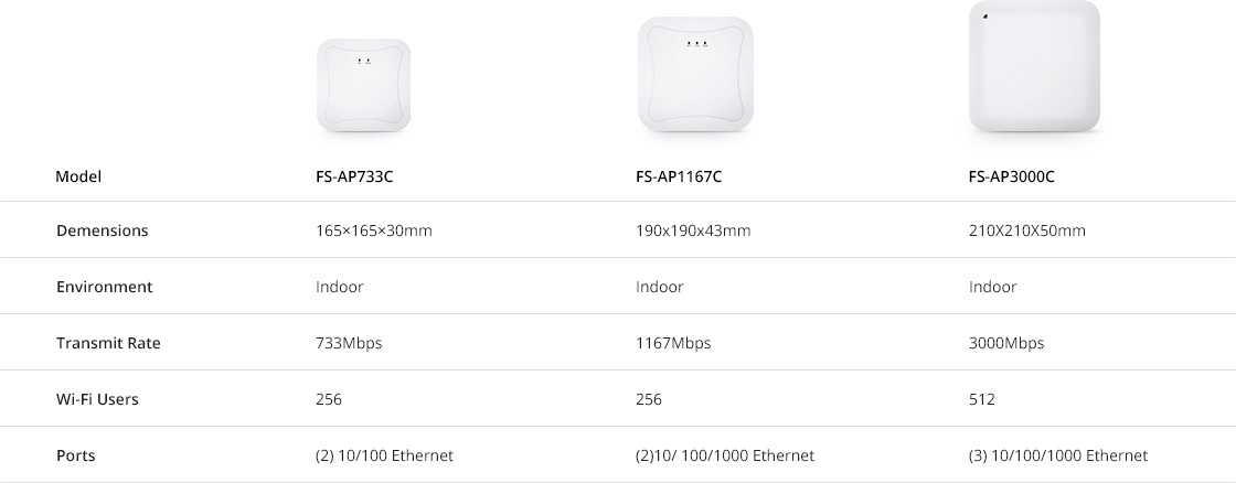 Enterprise Wi-Fi  Model Comparison