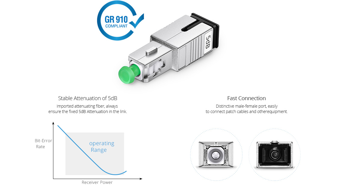 Optical Attenuators  Fixed SC/APC Singlemode Fiber Optic Attenuator, 5dB