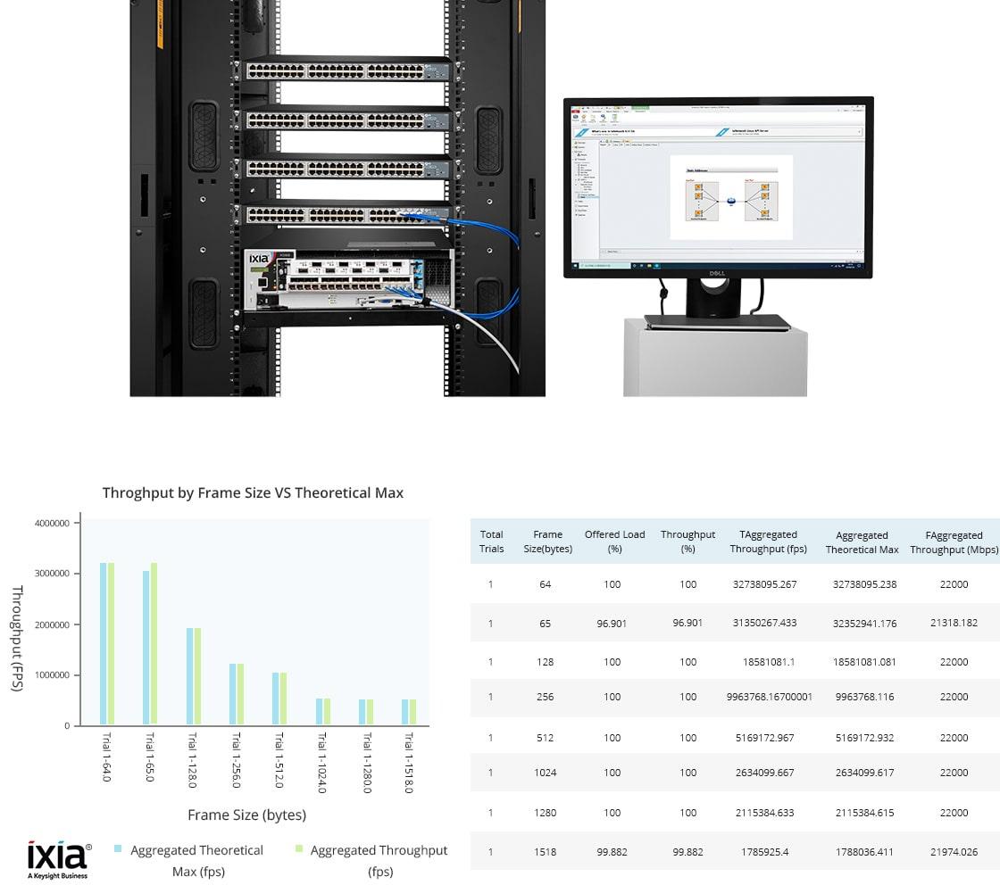 Switches 1G y PoE  Validación de rendimiento