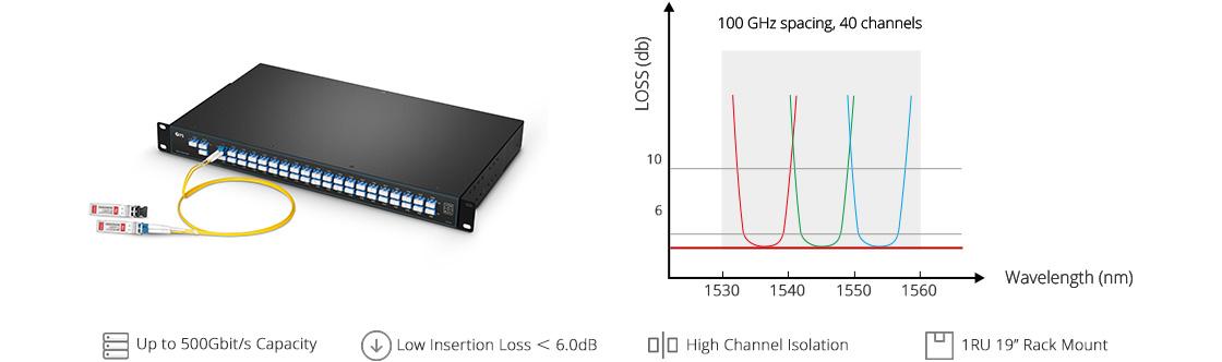 Maßgeschneiderte Mux Demux & OADM  Effiziente monolithische AAWG Flat-Top Technologie