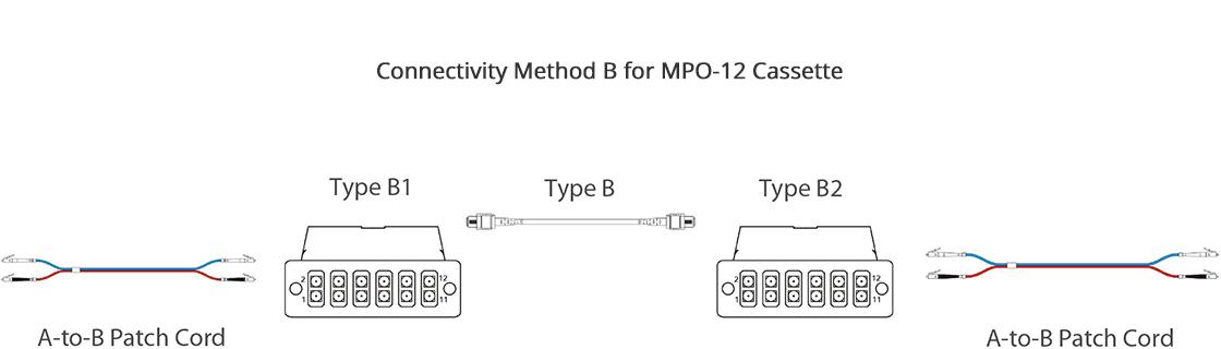 MTP®/MPO Fiber Cassettes