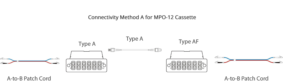 FHD MPO-LC Cassettes  Maintaining Polarity in Cassette-Based Systems