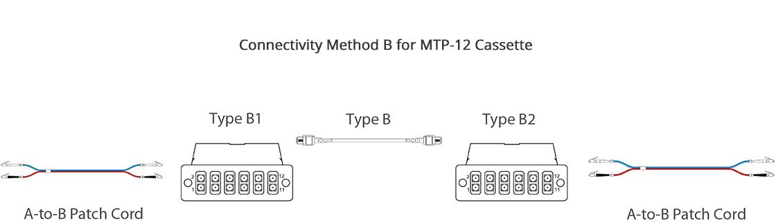 Cassettes de fibra óptica FHD