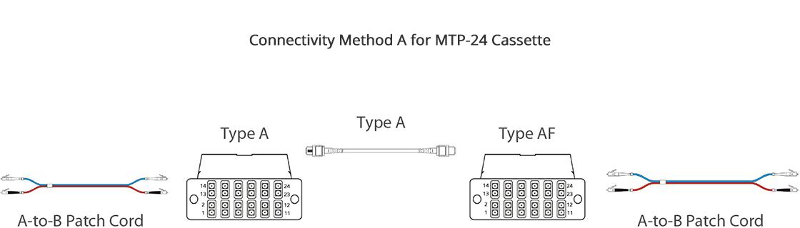 FHD MTP-LC Cassettes