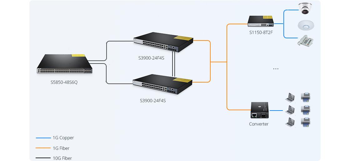 Switches gigabit ethernet  Switch de alto rendimiento para una transmisión de datos más rápida y remota