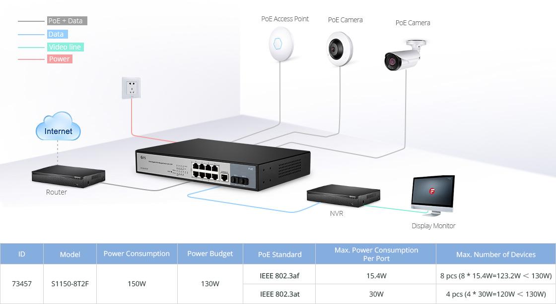 Switches 1G y PoE  Solución PoE rentable y eficiente para empresas