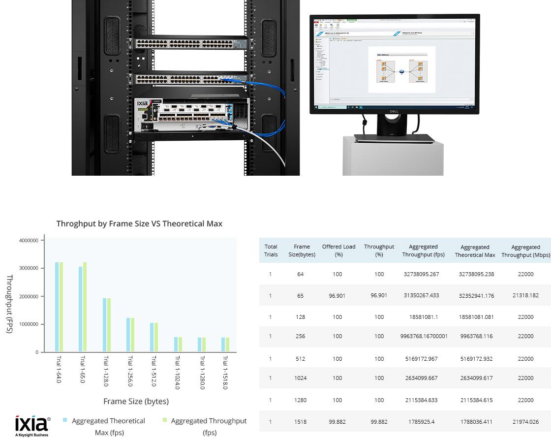 1G & PoE Switches  Performance Validation