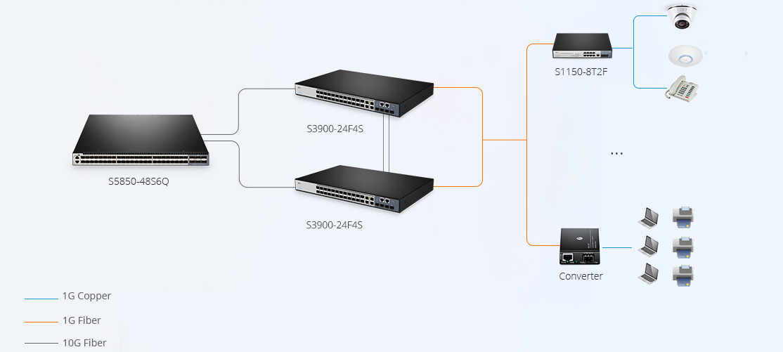 LAN Access Switches  High Performance Switch for Faster and Farther Data Transmission