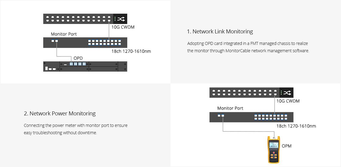 CWDM Mux Demux  Puerto de monitor para una fácil resolución de problemas sin afectar el tráfico