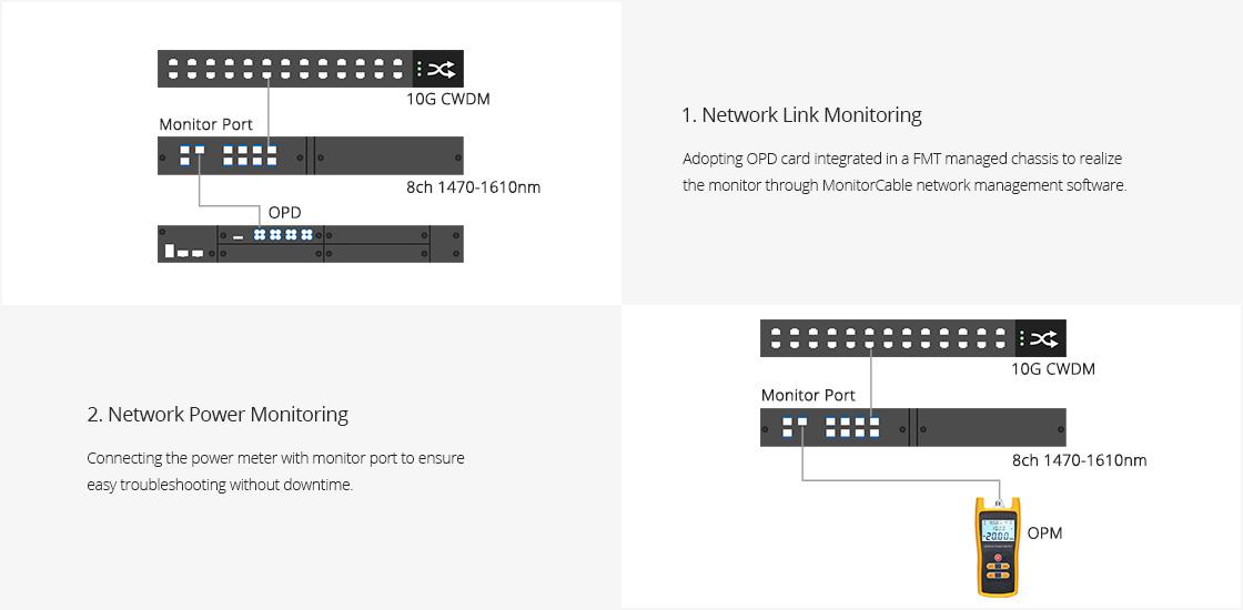 CWDM Mux Demux  Überwachen Sie den Port für eine einfache Fehlerbehebung, ohne den Datenverkehr zu beeinträchtigen