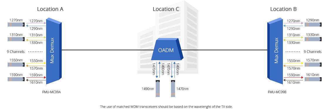 CWDM Mux Demux  Kostengünstige CWDM Einzelfaser-Anwendungen