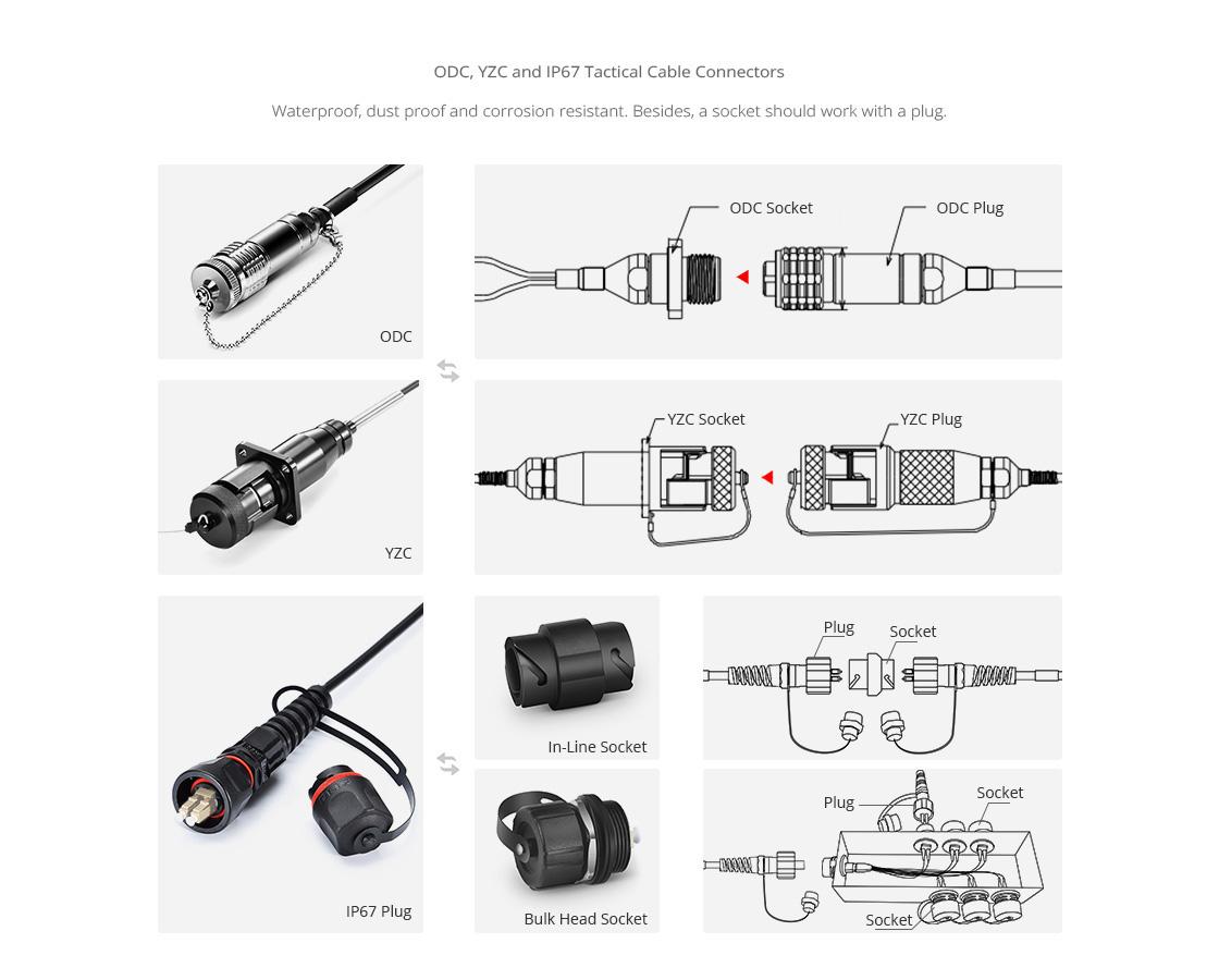 Cables de fibra óptica grado militar