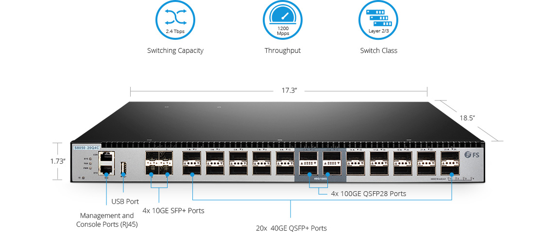 100G Switches  High Performance and High Availability