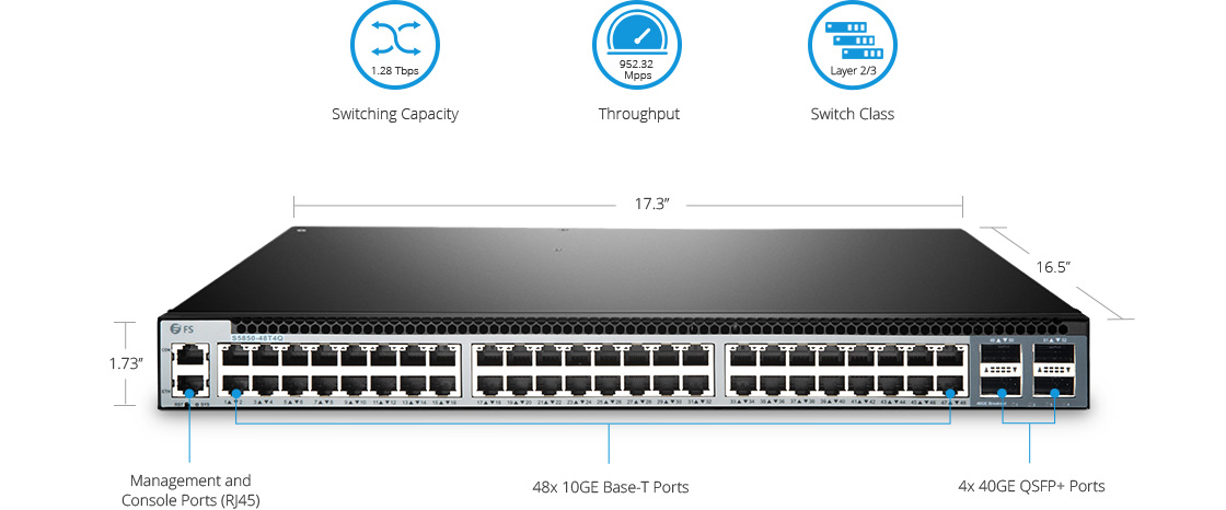 LAN Distribution Switches  High Density and Advanced Data Center Switch