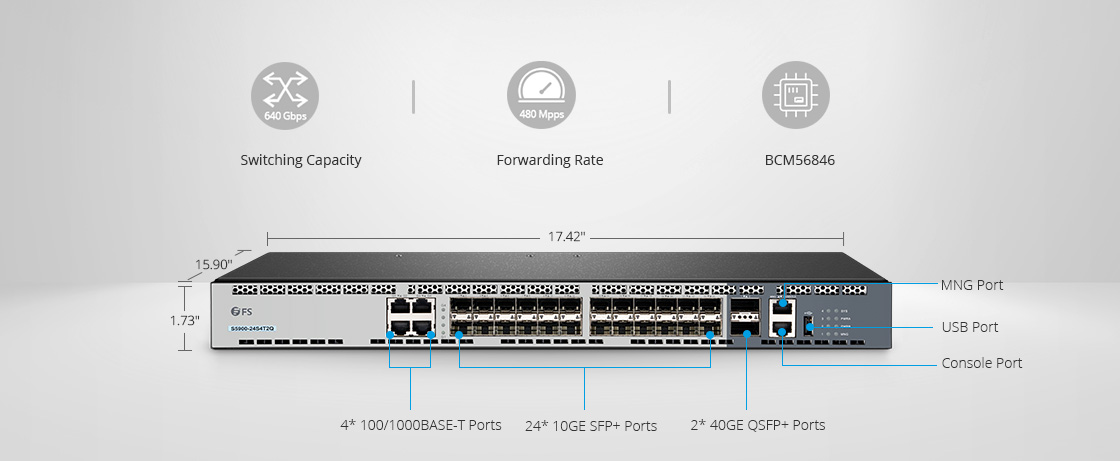 1G/10G Switches  Versatile Design for Flexibility