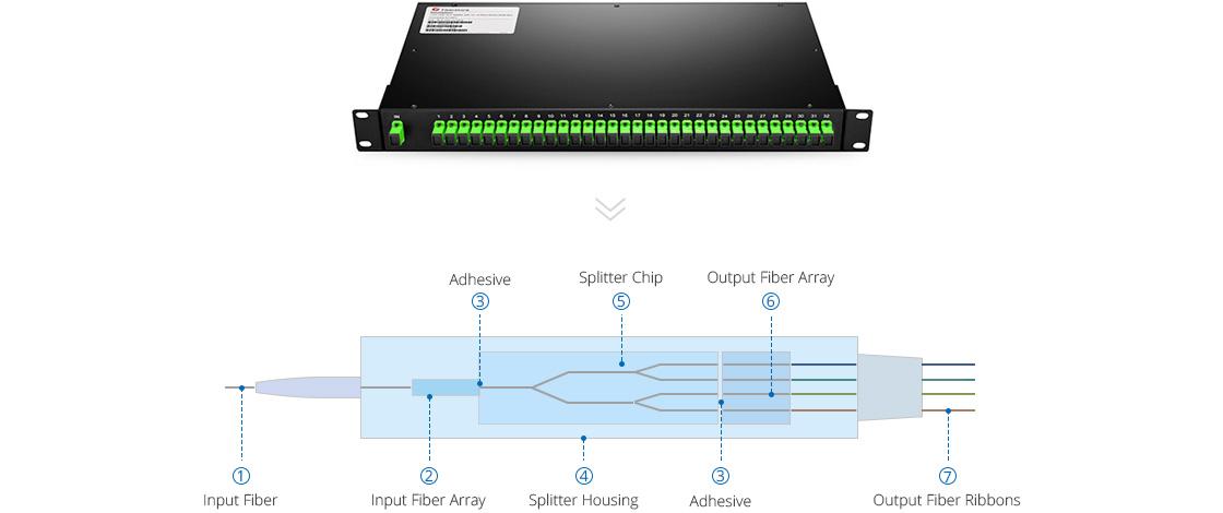 PLC 1U Splitter Montaje en Rack 1U Divisor PLC montaje en rack