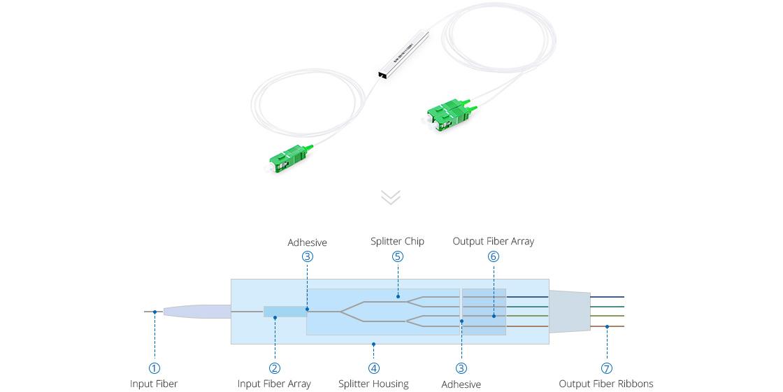 ブロックレス PLCスプリッター ブロックレスPLC型光スプリッタ