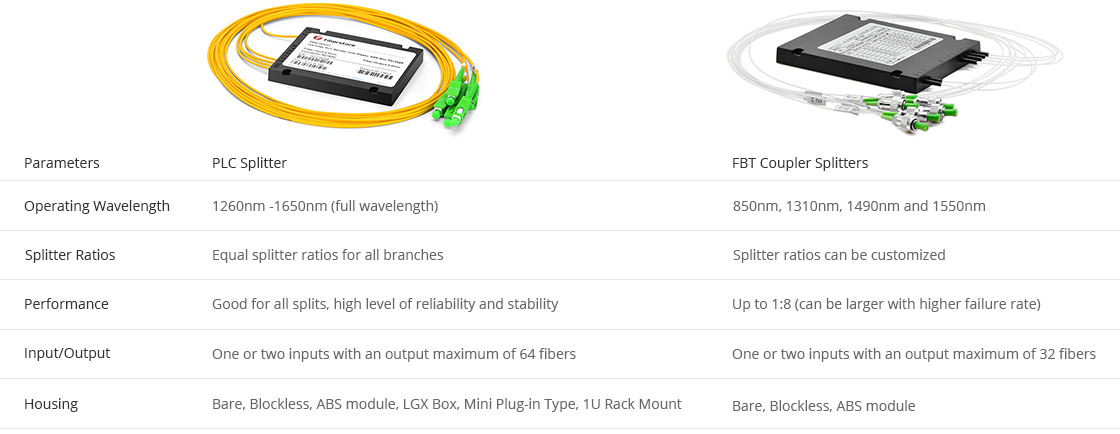 ABS PLC Splitter  Comparison between PLC Splitter and FBT Splitter