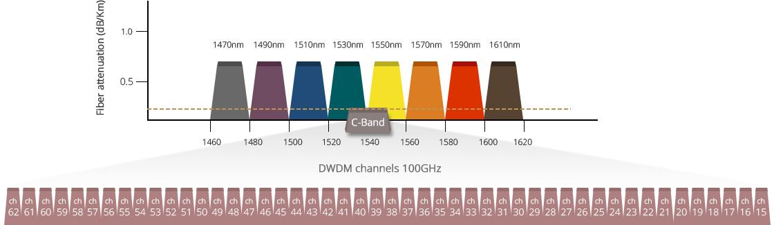 Customised Mux Demux & OADM  4-96 Optional DWDM Channels in Low Loss C-Band