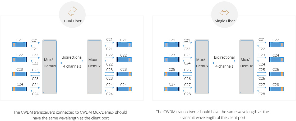 Customized Mux Demux & OADM  Dual/Single Fiber Bi-directional Transmission