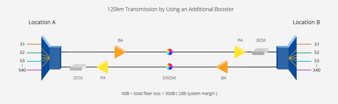 Customised Mux Demux & OADM  Long Haul, High Capacity DWDM Network Solutions