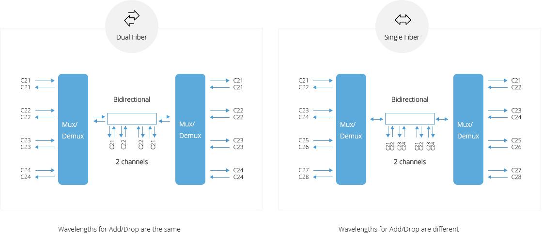 DWDM Add & Drop  Line Type