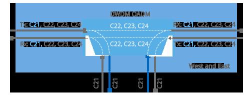 DWDM Add & Drop West and East Module