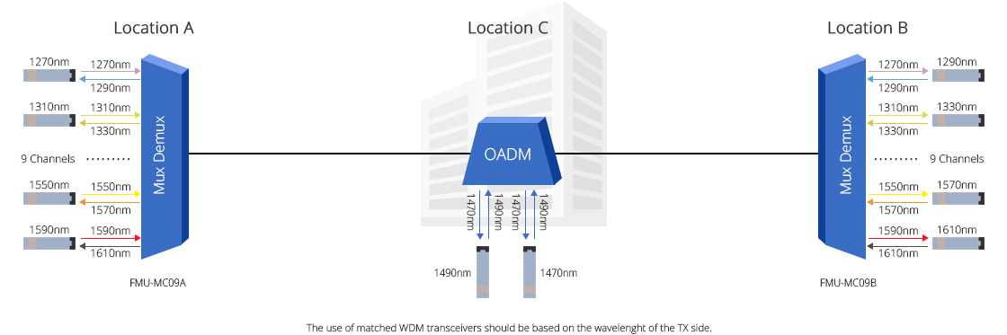 CWDM Mux Demux  Cost-Effective CWDM Single Fiber Applications