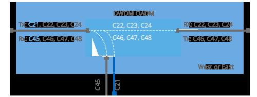 DWDM Add & Drop  West or East Module