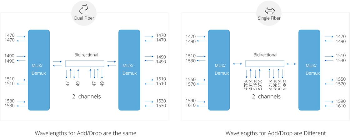 CWDM Add & Drop  Line Type