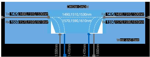 CWDM Add & Drop West and East Module