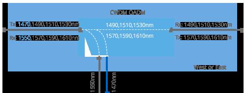 CWDM Add & Drop  West or East Module