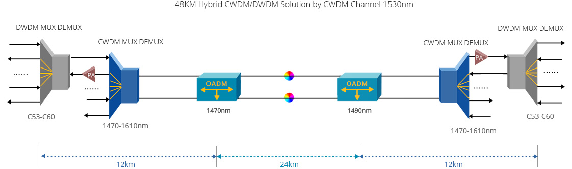 Customised Mux Demux & OADM  Flexible Scalable Pay-as-you-grow CWDM Solutions