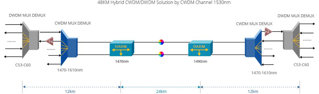 Mux Demux y OADM personalizado  CWDM soluciones flexibles y escalables de pago por uso