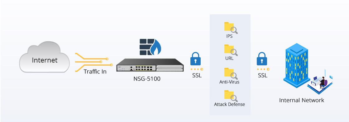 Firewalls Umfassende Erkennung und Prävention von Bedrohungen