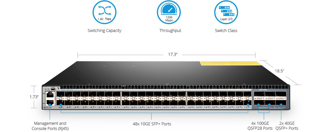 F5 Networks CXP to CXP  High Performance Data Center Switching