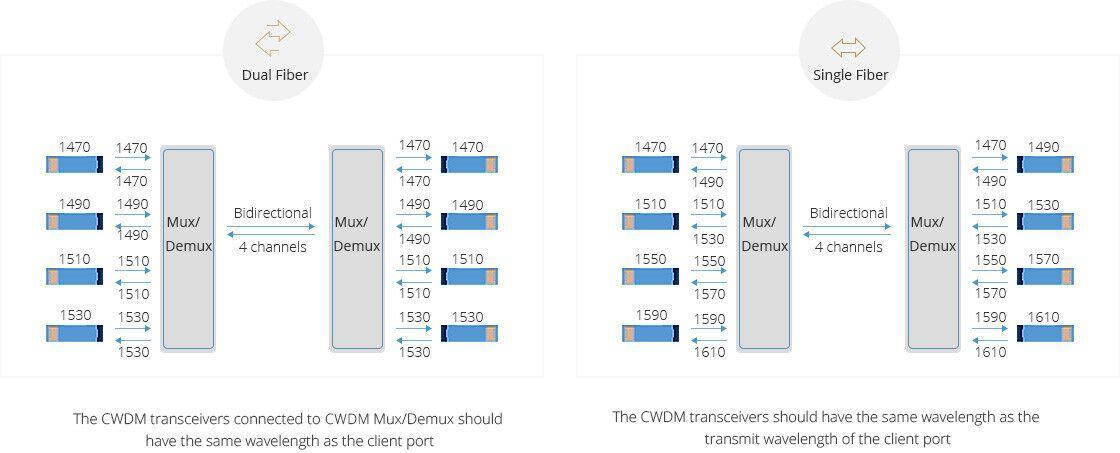 Mux Demux y OADM personalizado  Transmisión de bidireccional de fibra dual y sola