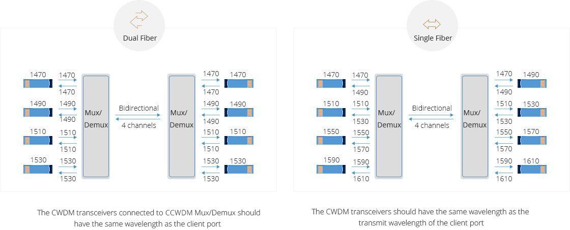 Low Loss CCWDM Module  Dual/Single Fiber Bi-directional Transmission