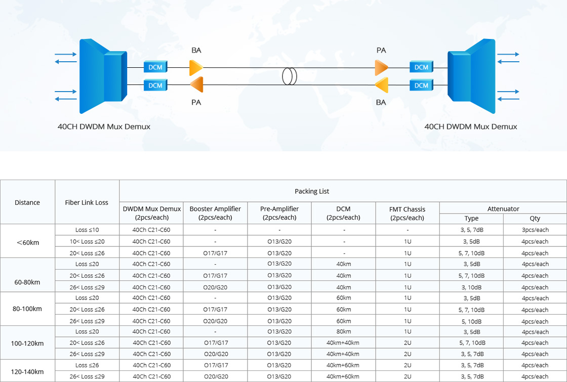 180G - 1T WDM Transport Platform  Flexible Deployment Options