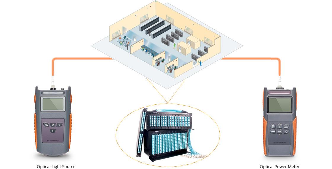 Mesureur de Puissance Optique Convient pour Environnement de Test sur le Terrain