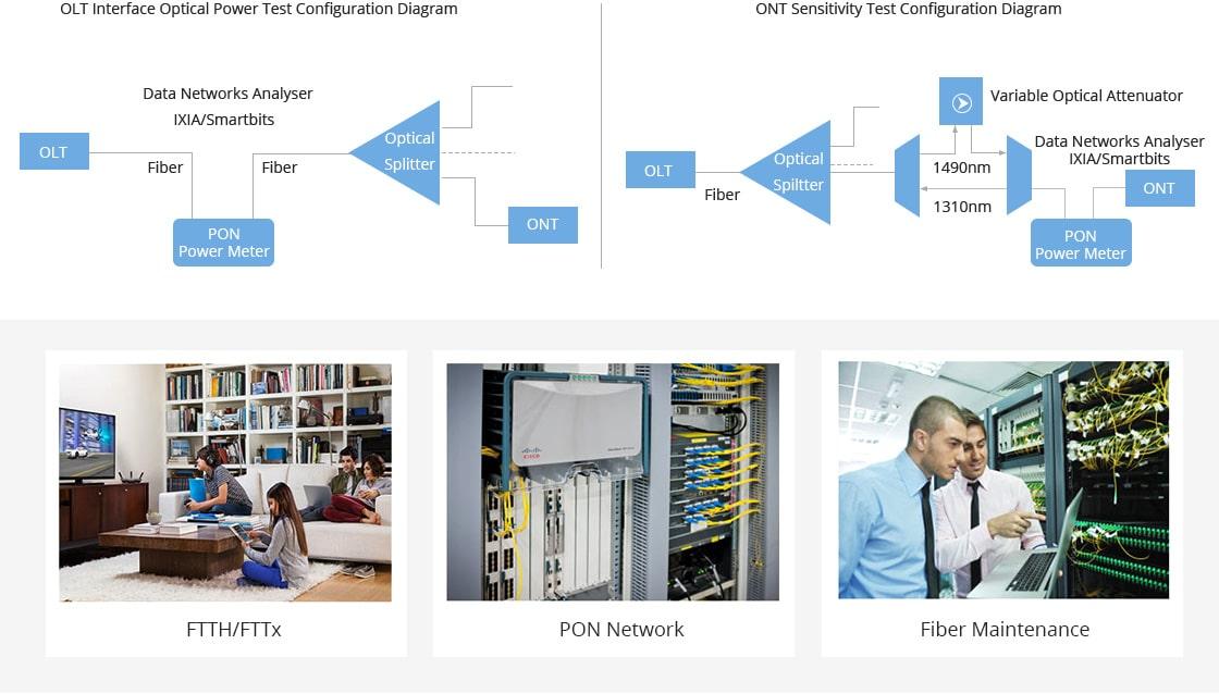 Photomètres  Suitable for PON Network